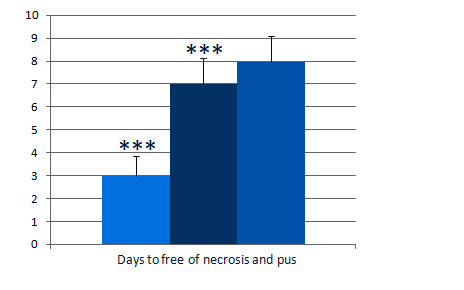 The number of days (mean±SD) to reaching a clean wound (free of necrosis, pus and infection) was 3.0±0.9 for MPPT (n=88) compared to 7.0±1.2 and 8.0±1.1 for antibiotic (gentamicin) (n=90) and antiseptic (iodine) (n=88), respectively. MPPT thus reduced the time to reaching a clean wound by 57% and 62%, respectively.